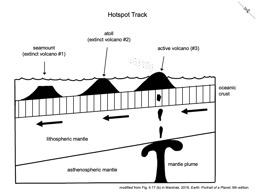 Thumbnail of Hotspot Track Cross Section