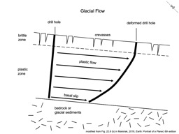 Thumbnail of Glacial Flow